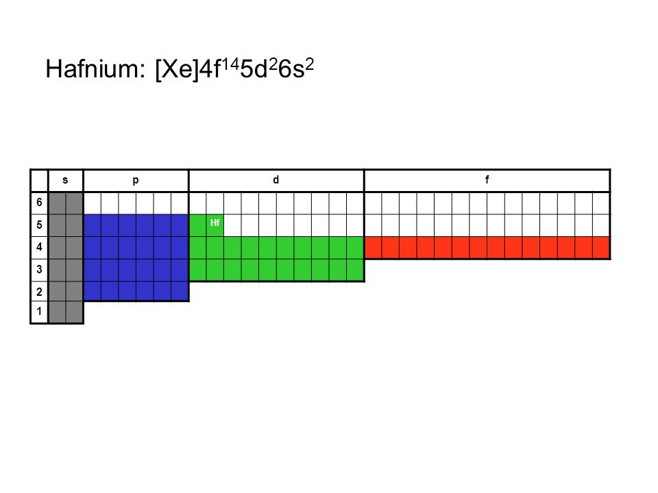Hafnium: [Xe]4f145d26s2 s p d f 6 5 Hf 4 3 2 1